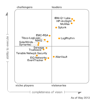 Magic-Quadrant-for-Security-Information-and-Event-Management_IBM-Q1-Labs-HP-Arcsight-McAfee