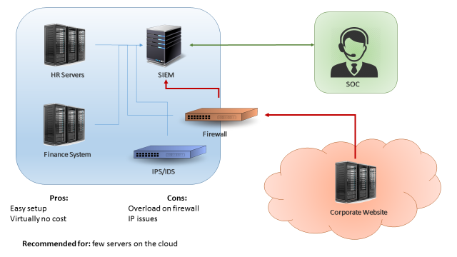 Figure 1: Cloud servers sending logs directly to internal SIEM collector