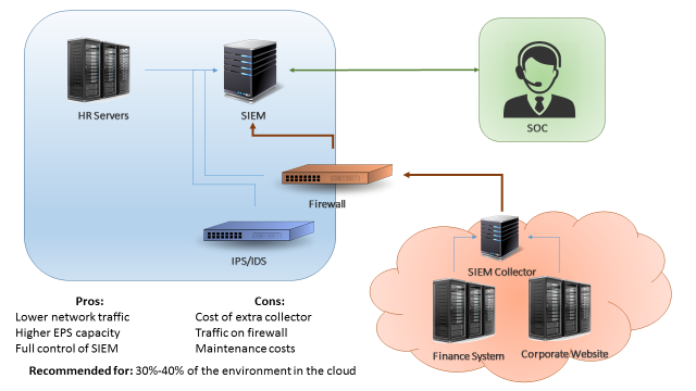 Figure 2: Virtual collector in the cloud.