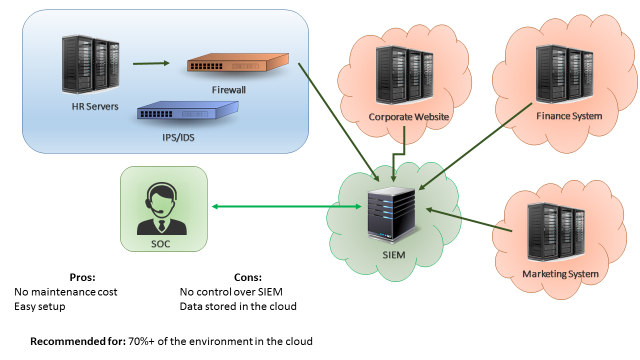 Figure 3: Cloud SIEM solution or QRadar as a Service Architecture.